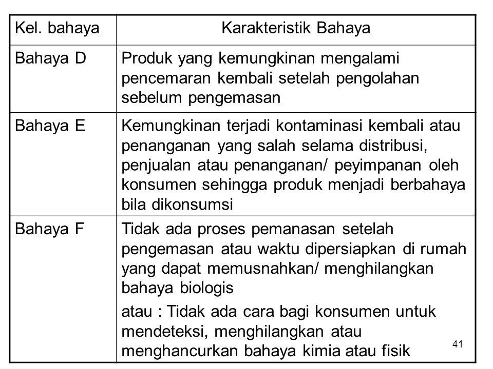 Kel. bahayaKarakteristik Bahaya Bahaya DProduk yang kemungkinan mengalami pencemaran kembali setelah pengolahan sebelum pengemasan Bahaya EKemungkinan