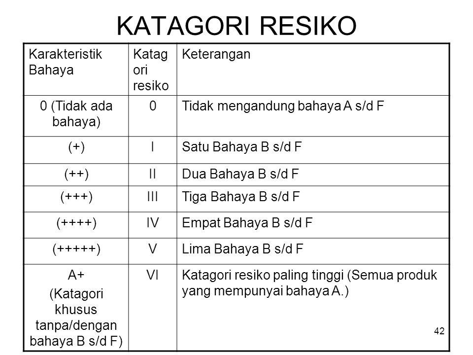 KATAGORI RESIKO Karakteristik Bahaya Katag ori resiko Keterangan 0 (Tidak ada bahaya) 0Tidak mengandung bahaya A s/d F (+)ISatu Bahaya B s/d F (++)IID