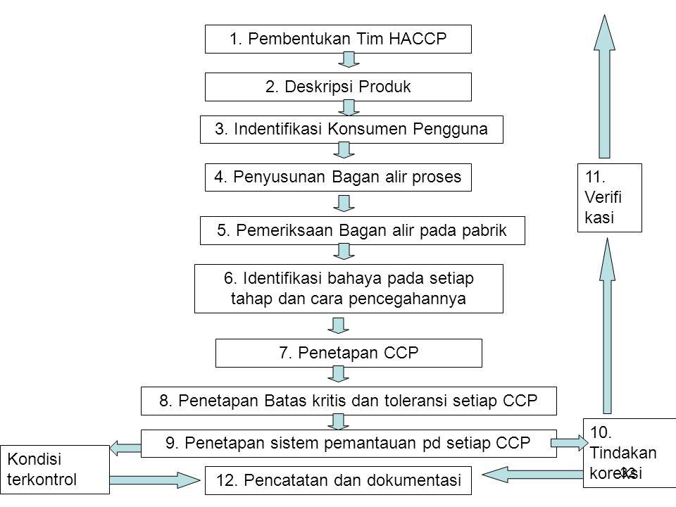 1. Pembentukan Tim HACCP 2. Deskripsi Produk 3. Indentifikasi Konsumen Pengguna 4. Penyusunan Bagan alir proses 5. Pemeriksaan Bagan alir pada pabrik