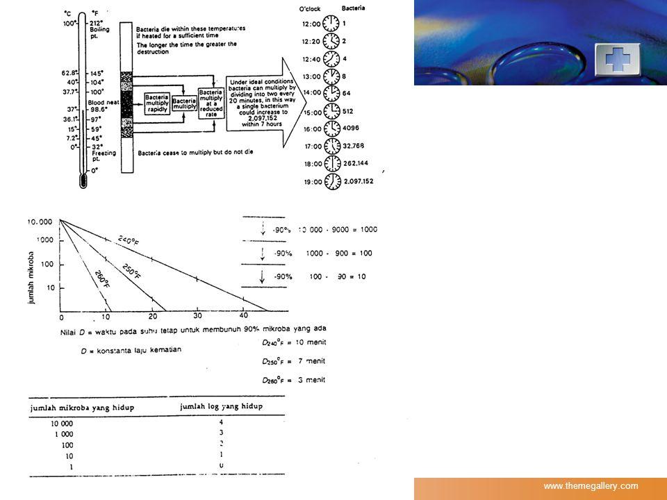 LOGO Nilai Z  Nilai Z adalah suhu (F atau C) yang diperlukan untuk mengubah nilai D sebesar satu log.