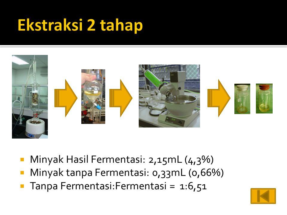  Minyak Hasil Fermentasi: 2,15mL (4,3%)  Minyak tanpa Fermentasi: 0,33mL (0,66%)  Tanpa Fermentasi:Fermentasi = 1:6,51