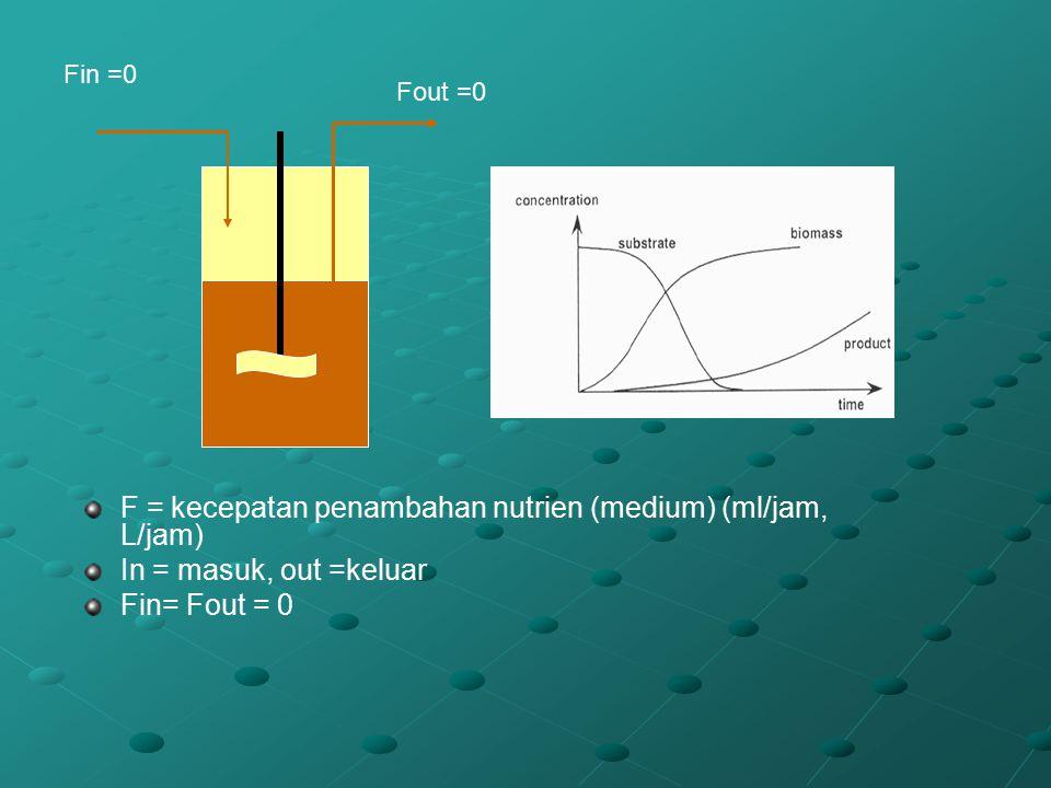 Fin =0 Fout =0 F = kecepatan penambahan nutrien (medium) (ml/jam, L/jam) In = masuk, out =keluar Fin= Fout = 0