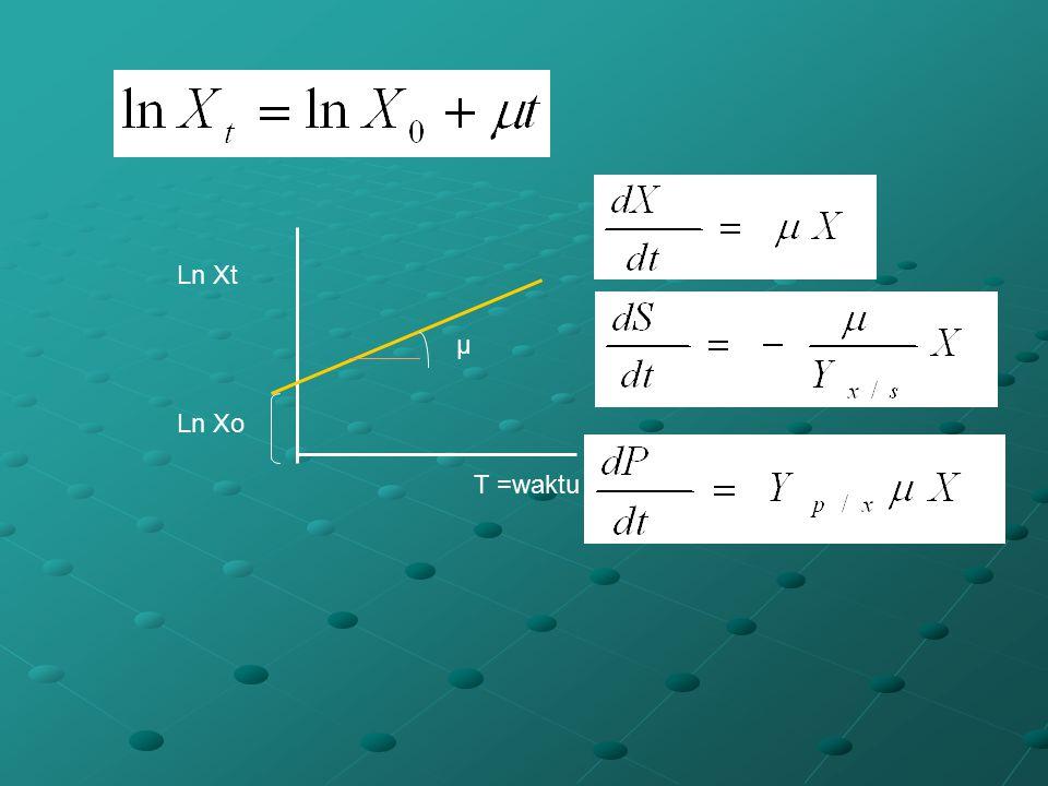 µ T =waktu Ln Xt Ln Xo