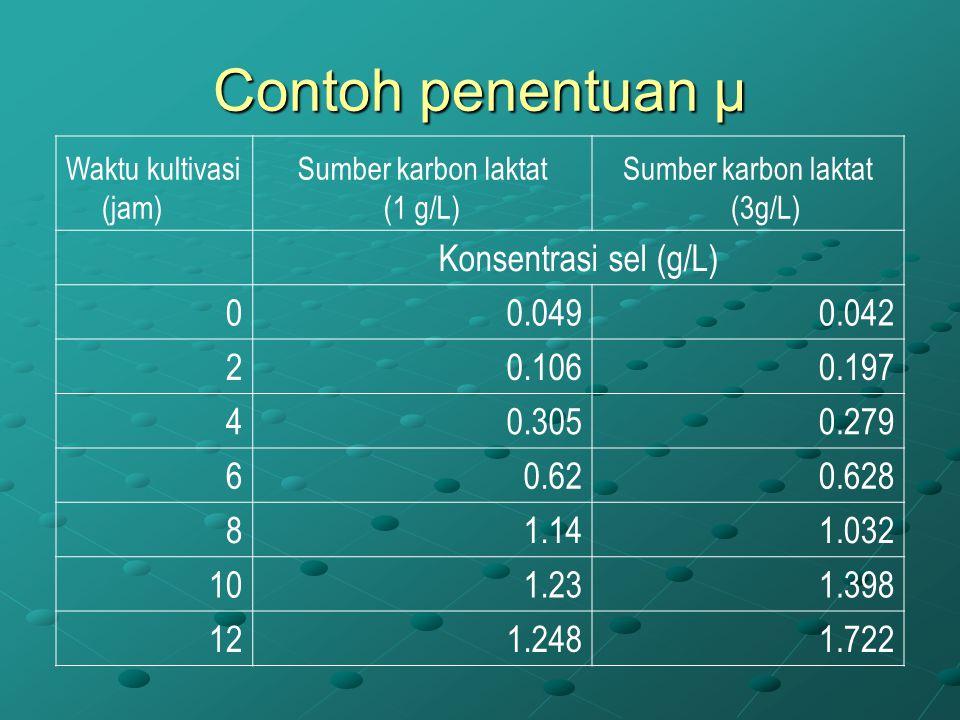 Contoh penentuan µ Waktu kultivasi (jam) Sumber karbon laktat (1 g/L) Sumber karbon laktat (3g/L) Konsentrasi sel (g/L) 00.0490.042 20.1060.197 40.305