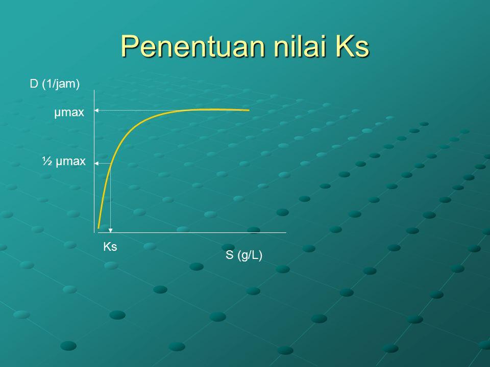 Penentuan nilai Ks D (1/jam) S (g/L) µmax ½ µmax Ks