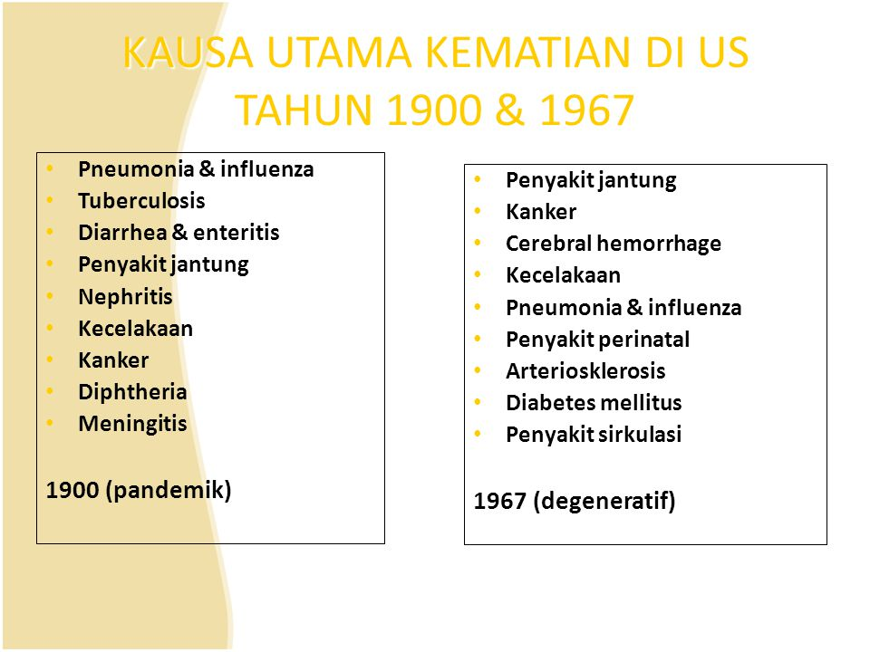 KAUSA UTAMA KEMATIAN DI US TAHUN 1900 & 1967 Pneumonia & influenza Tuberculosis Diarrhea & enteritis Penyakit jantung Nephritis Kecelakaan Kanker Diph