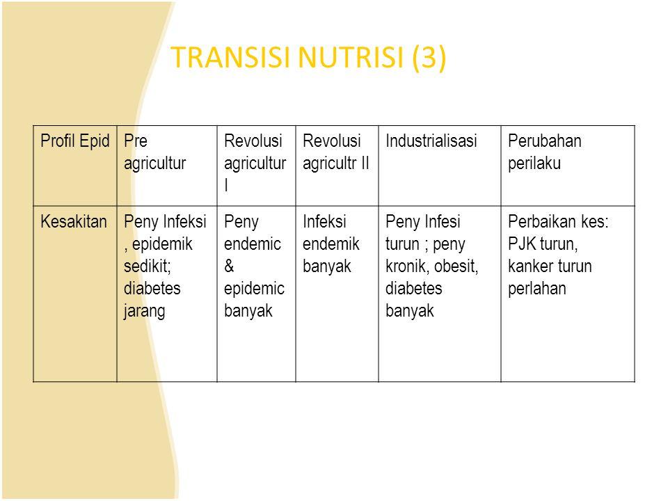 TRANSISI NUTRISI (3) Profil EpidPre agricultur Revolusi agricultur I Revolusi agricultr II IndustrialisasiPerubahan perilaku KesakitanPeny Infeksi, ep