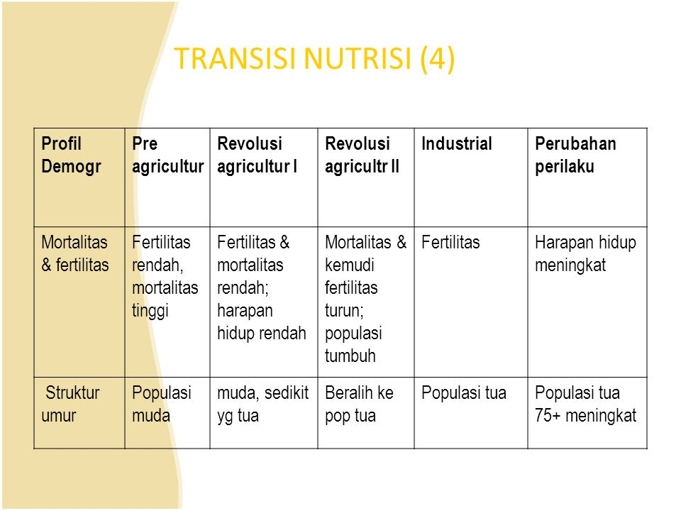 TRANSISI NUTRISI (4) Profil Demogr Pre agricultur Revolusi agricultur I Revolusi agricultr II IndustrialPerubahan perilaku Mortalitas & fertilitas Fer