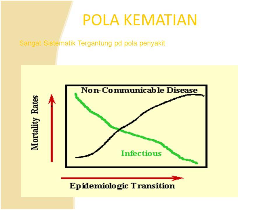 POLA KEMATIAN Sangat Sistematik Tergantung pd pola penyakit
