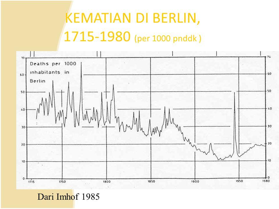 KEMATIAN DI BERLIN, 1715-1980 ( KEMATIAN DI BERLIN, 1715-1980 (per 1000 pnddk ) Dari Imhof 1985