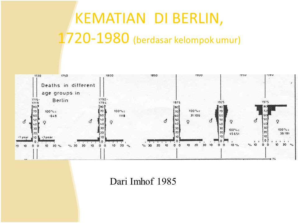 KEMATIAN DI BERLIN, 1720-1980 (berdasar kelompok umur) Dari Imhof 1985