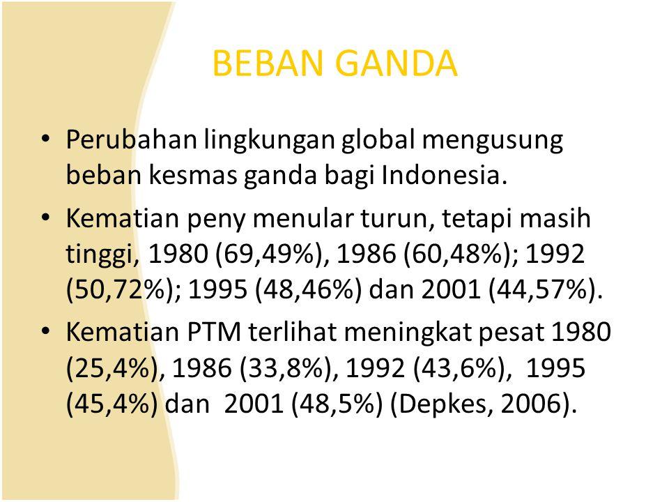 BEBAN GANDA Perubahan lingkungan global mengusung beban kesmas ganda bagi Indonesia. Kematian peny menular turun, tetapi masih tinggi, 1980 (69,49%),