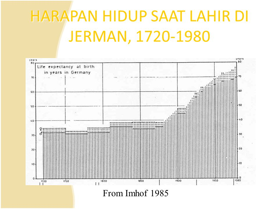 HARAPAN HIDUP SAAT LAHIR DI JERMAN, 1720-1980 From Imhof 1985