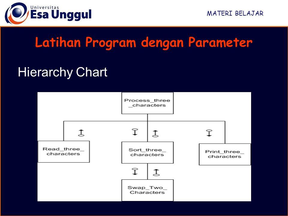 MATERI BELAJAR Latihan Program dengan Parameter Hierarchy Chart