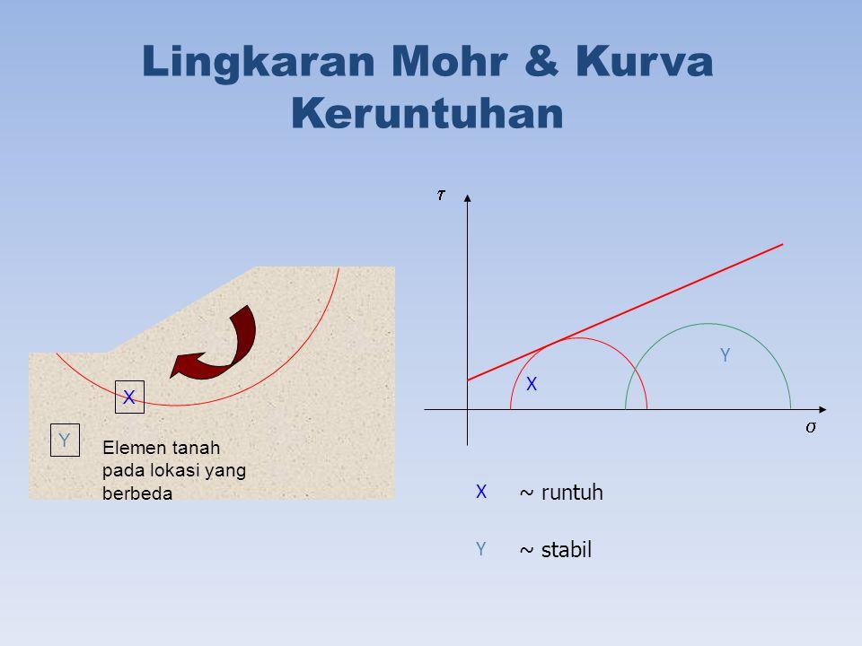 Lingkaran Mohr & Kurva Keruntuhan X Y Elemen tanah pada lokasi yang berbeda X Y X Y ~ runtuh ~ stabil  