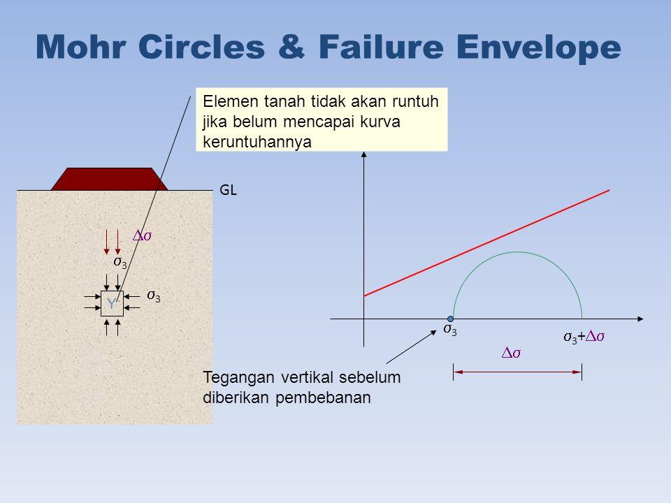 Mohr Circles & Failure Envelope Y Tegangan vertikal sebelum diberikan pembebanan 33 33 33   3 +   Elemen tanah tidak akan runtuh jika belum mencapai kurva keruntuhannya GL