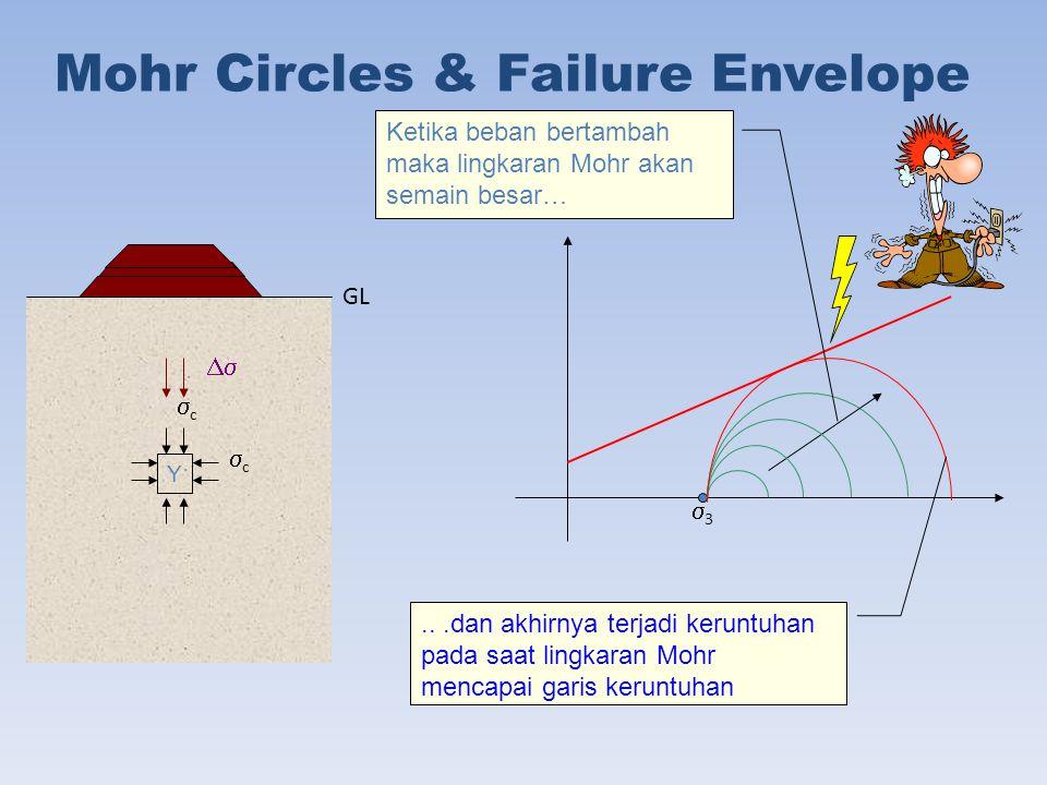 Mohr Circles & Failure Envelope Y cc cc 33  GL Ketika beban bertambah maka lingkaran Mohr akan semain besar…...dan akhirnya terjadi keruntuhan pada saat lingkaran Mohr mencapai garis keruntuhan