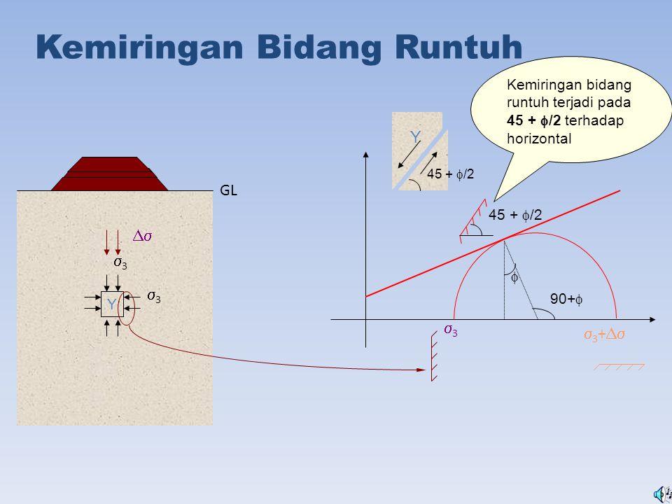 Kemiringan Bidang Runtuh Y 33 33 33  GL  3 +  90+   45 +  /2 Kemiringan bidang runtuh terjadi pada 45 +  /2 terhadap horizontal 45 + 