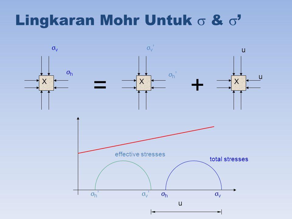 Lingkaran Mohr Untuk  &  ' XXX vv hh v'v' h'h' u u =+ total stresses effective stresses vv hh v'v' h'h' u