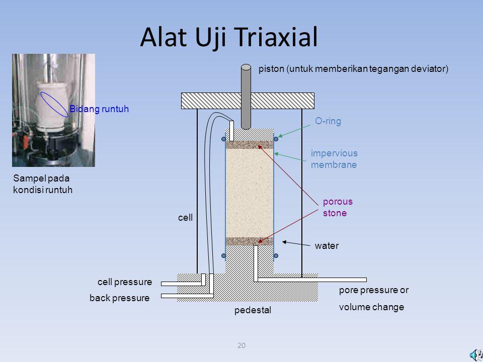 20 Alat Uji Triaxial porous stone impervious membrane piston (untuk memberikan tegangan deviator) O-ring pedestal cell cell pressure back pressure por