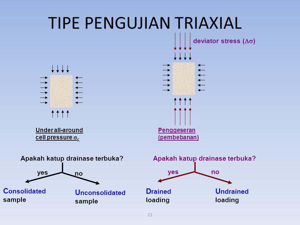 21 TIPE PENGUJIAN TRIAXIAL Under all-around cell pressure  c Penggeseran (pembebanan) Apakah katup drainase terbuka? deviator stress (  ) yes no ye