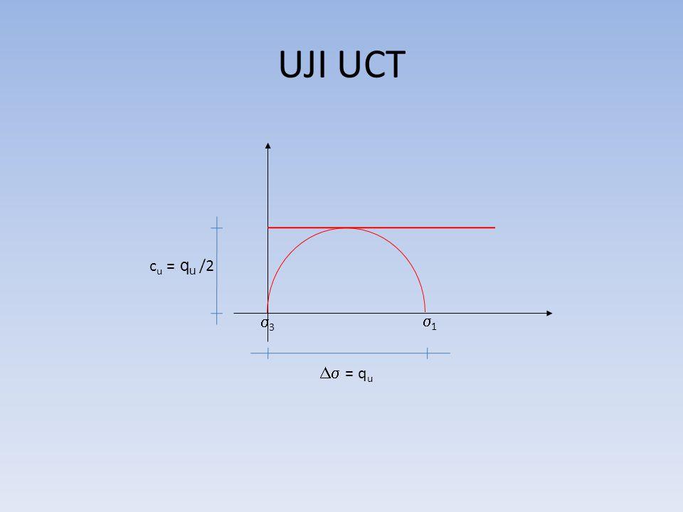 UJI UCT 33 11  = q u c u = q u /2