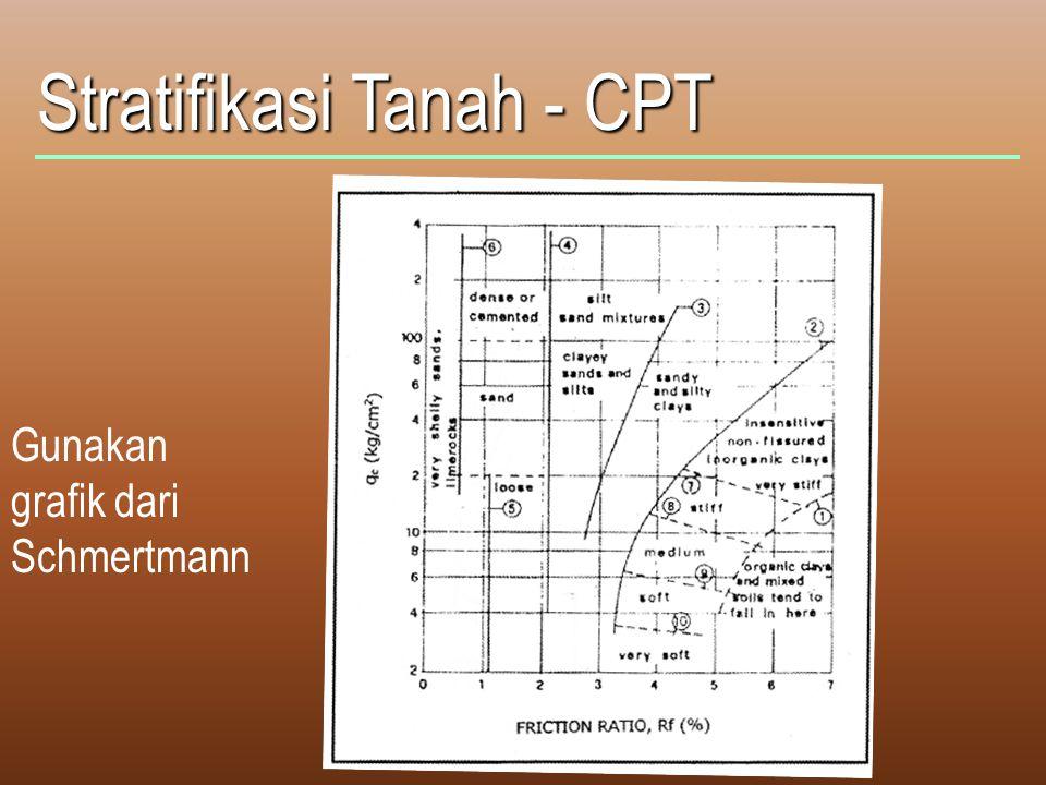 Stratifikasi Tanah - CPT Gunakan grafik dari Schmertmann