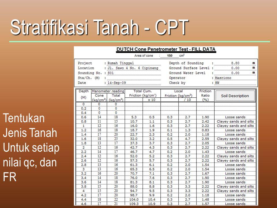 Stratifikasi Tanah - CPT Tentukan Jenis Tanah Untuk setiap nilai qc, dan FR