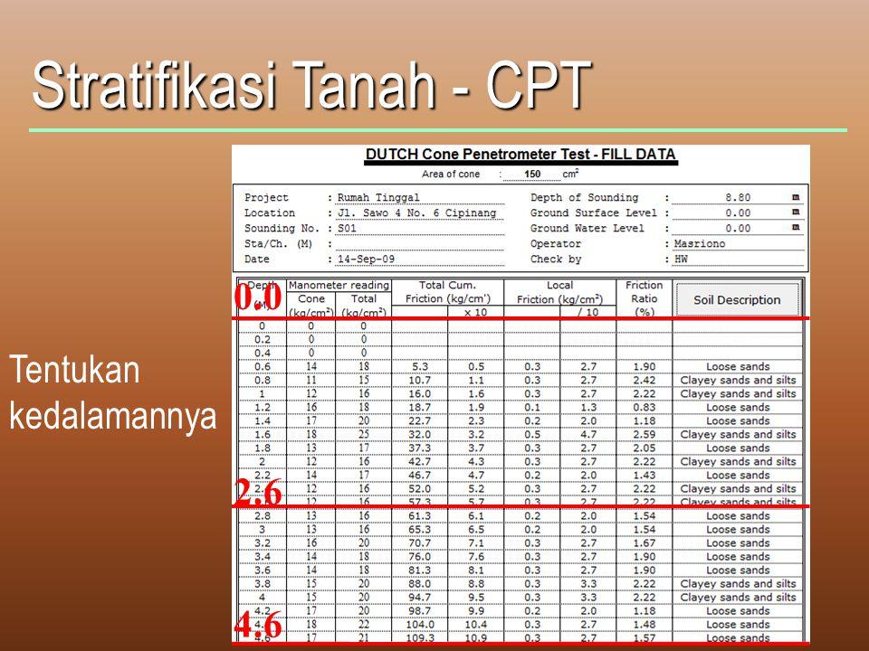 Stratifikasi Tanah - CPT Tentukan kedalamannya 0.0 2.6 4.6