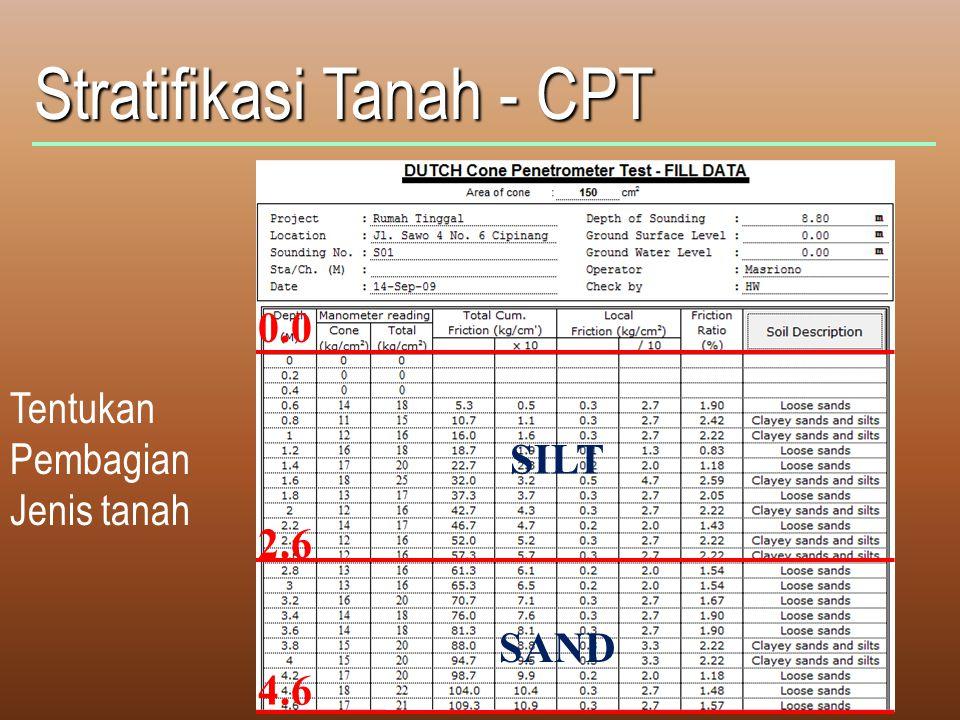 Stratifikasi Tanah - CPT Tentukan Pembagian Jenis tanah 0.0 2.6 4.6 SILT SAND