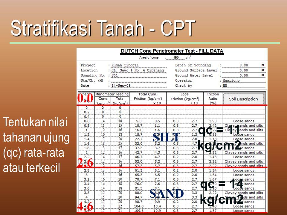 Stratifikasi Tanah - CPT Tentukan nilai tahanan ujung (qc) rata-rata atau terkecil 0.0 2.6 4.6 SILT SAND qc = 11 kg/cm2 qc = 14 kg/cm2