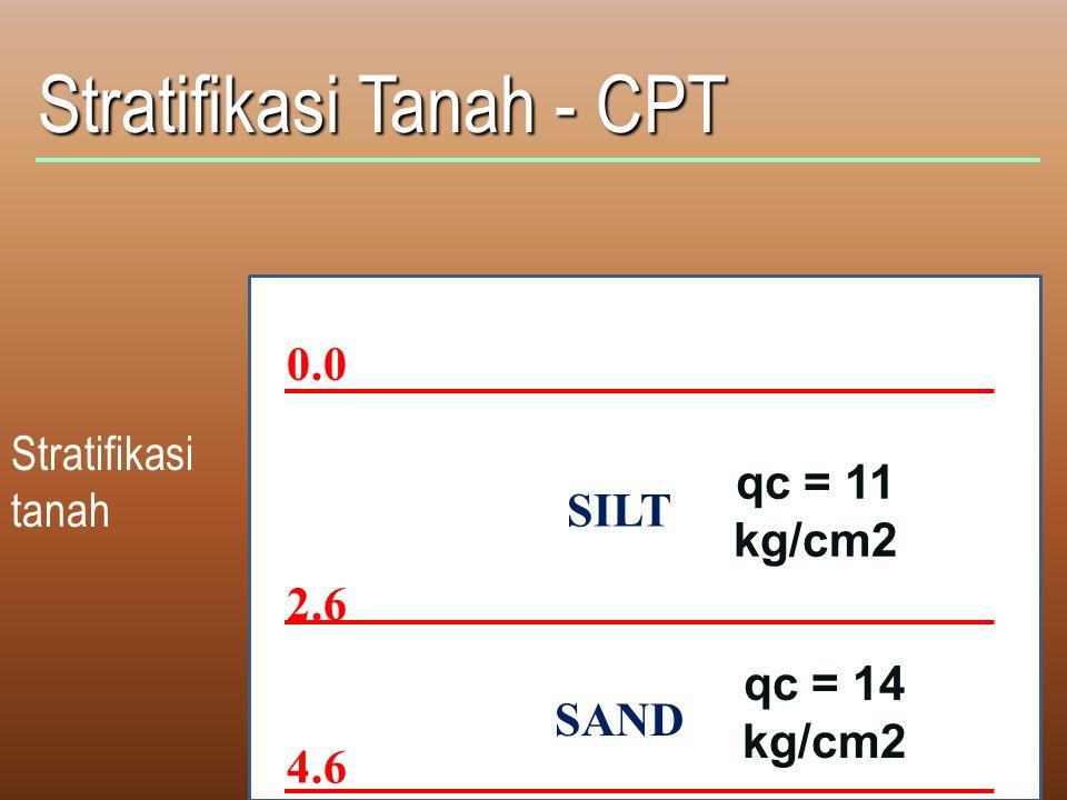 Stratifikasi Tanah - CPT Stratifikasi tanah 0.0 2.6 4.6 SILT SAND qc = 11 kg/cm2 qc = 14 kg/cm2