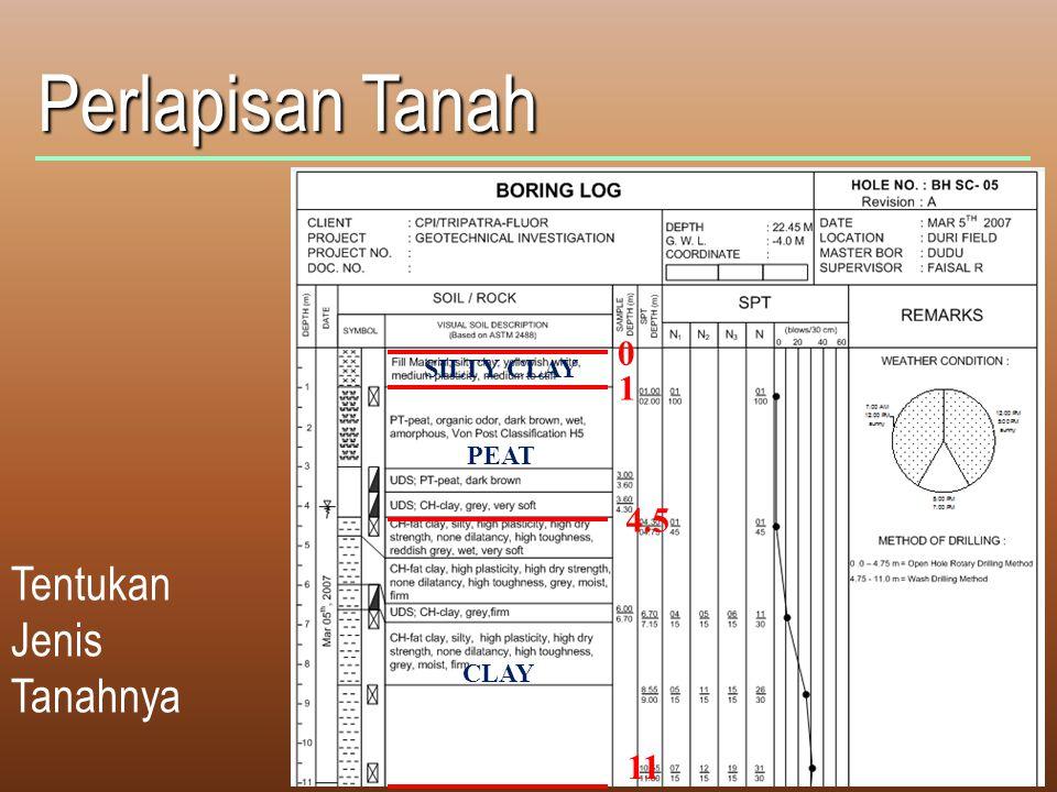 Perlapisan Tanah Tentukan Jenis Tanahnya 0 1 4.5 11 SILTY CLAY PEAT CLAY