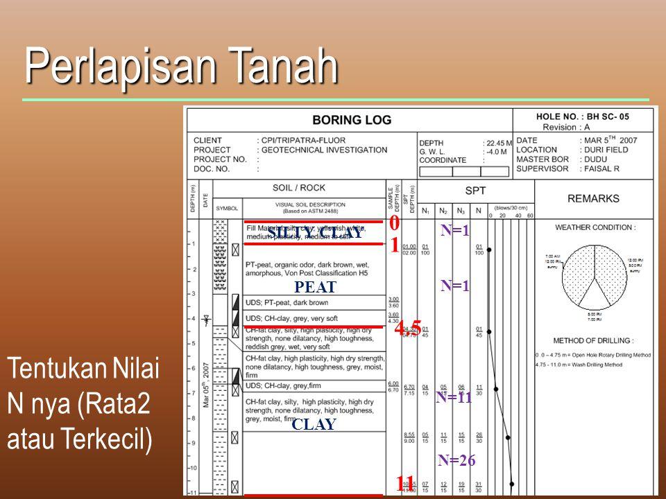 Perlapisan Tanah Tentukan Nilai N nya (Rata2 atau Terkecil) 0 1 4.5 11 SILTY CLAY PEAT CLAY N=1 N=11 N=26