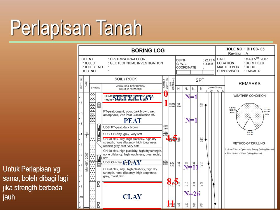 Perlapisan Tanah Untuk Perlapisan yg sama, boleh dibagi lagi jika strength berbeda jauh 0 1 4.5 11 SILTY CLAY PEAT CLAY N=1 N=11 N=26 CLAY 8.5