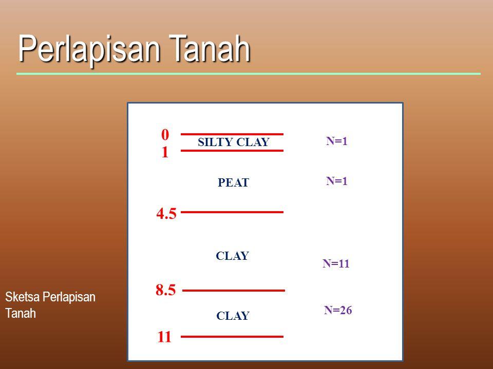 Perlapisan Tanah Sketsa Perlapisan Tanah 0 1 4.5 11 SILTY CLAY PEAT CLAY N=1 N=11 N=26 CLAY 8.5