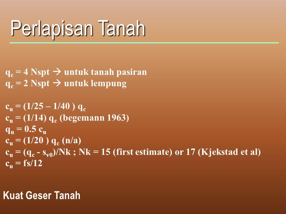 Perlapisan Tanah Kuat Geser Tanah q c = 4 Nspt  untuk tanah pasiran q c = 2 Nspt  untuk lempung c u = (1/25 – 1/40 ) q c c u = (1/14) q c (begemann 1963) q u = 0.5 c u c u = (1/20 ) q c (n/a) c u = (q c - s v0 )/Nk ; Nk = 15 (first estimate) or 17 (Kjekstad et al) c u = fs/12