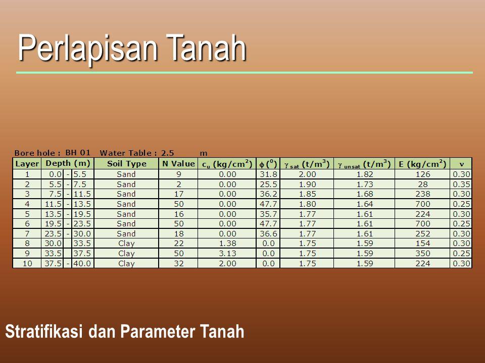 Perlapisan Tanah Stratifikasi dan Parameter Tanah