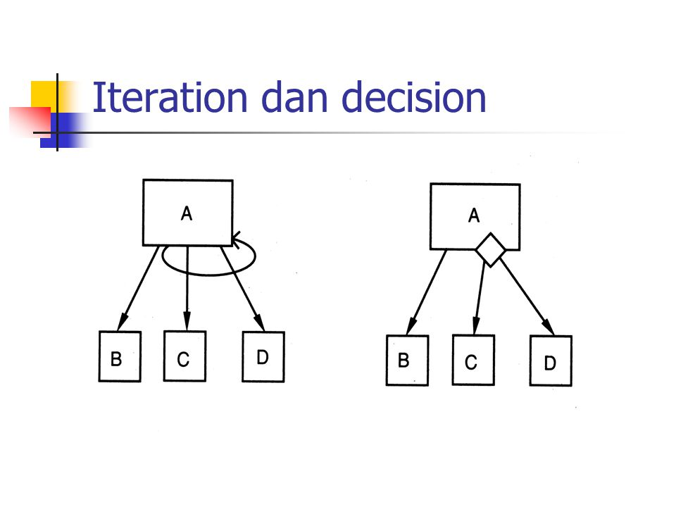 Iteration dan decision