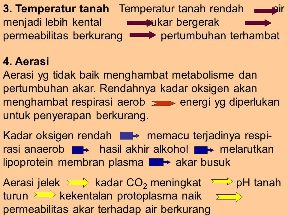 3. Temperatur tanah Temperatur tanah rendah air menjadi lebih kental sukar bergerak permeabilitas berkurang pertumbuhan terhambat 4. Aerasi Aerasi yg