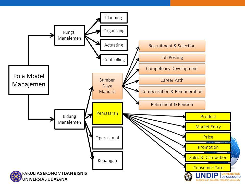 FAKULTAS EKONOMI DAN BISNIS UNIVERSIAS UDAYANA Pola Model Manajemen Fungsi Manajemen Bidang Manajemen Sumber Daya Manusia Pemasaran Operasional Keuang