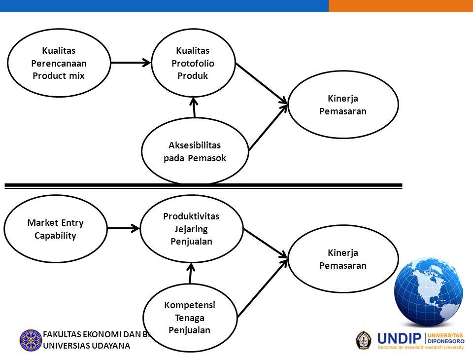 FAKULTAS EKONOMI DAN BISNIS UNIVERSIAS UDAYANA Kualitas Perencanaan Product mix Kualitas Protofolio Produk Kinerja Pemasaran Aksesibilitas pada Pemaso