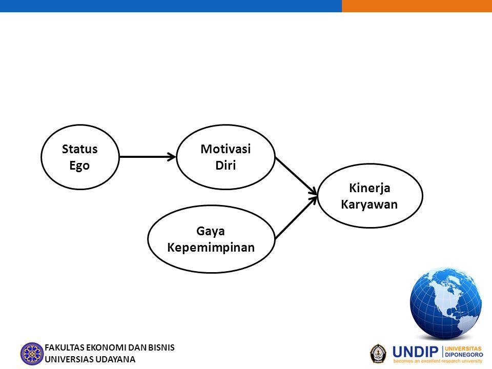 FAKULTAS EKONOMI DAN BISNIS UNIVERSIAS UDAYANA Status Ego Motivasi Diri Kinerja Karyawan Gaya Kepemimpinan