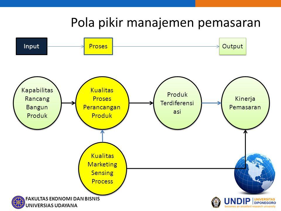 FAKULTAS EKONOMI DAN BISNIS UNIVERSIAS UDAYANA Pola pikir manajemen pemasaran InputProses Output Produk Terdiferensi asi Kualitas Proses Perancangan P