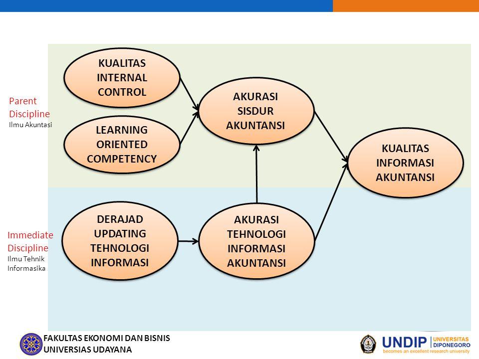 FAKULTAS EKONOMI DAN BISNIS UNIVERSIAS UDAYANA KUALITAS INFORMASI AKUNTANSI AKURASI SISDUR AKUNTANSI AKURASI TEHNOLOGI INFORMASI AKUNTANSI KUALITAS INTERNAL CONTROL DERAJAD UPDATING TEHNOLOGI INFORMASI Parent Discipline Ilmu Akuntasi Immediate Discipline Ilmu Tehnik Informasika LEARNING ORIENTED COMPETENCY