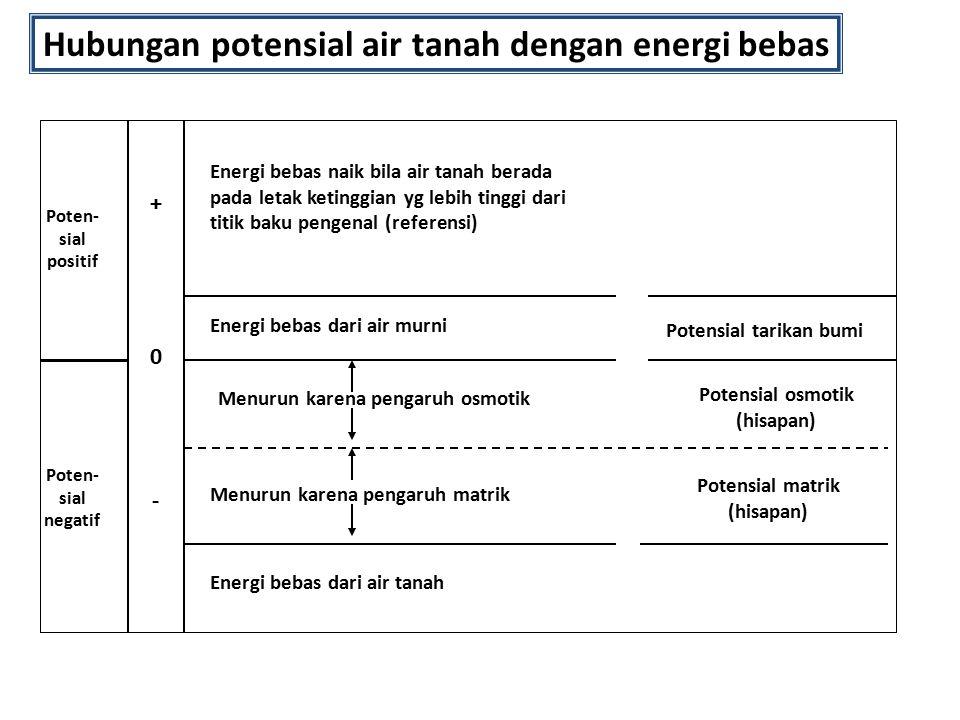 Hubungan potensial air tanah dengan energi bebas Energi bebas naik bila air tanah berada pada letak ketinggian yg lebih tinggi dari titik baku pengena