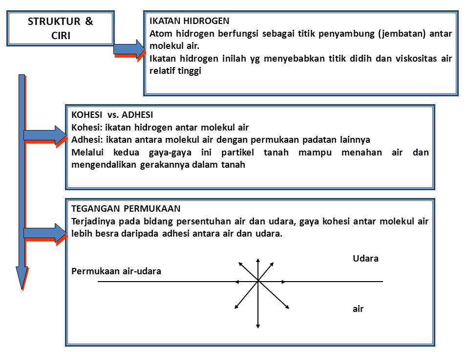 POTENSIAL AIR TANAH POTENSIAL TARIKAN BUMI = Potensial gravitasi Pg = G.h dimana G = percepatan gravitasi, h = tinggi air tanah di atas posisi ketinggian referensi.