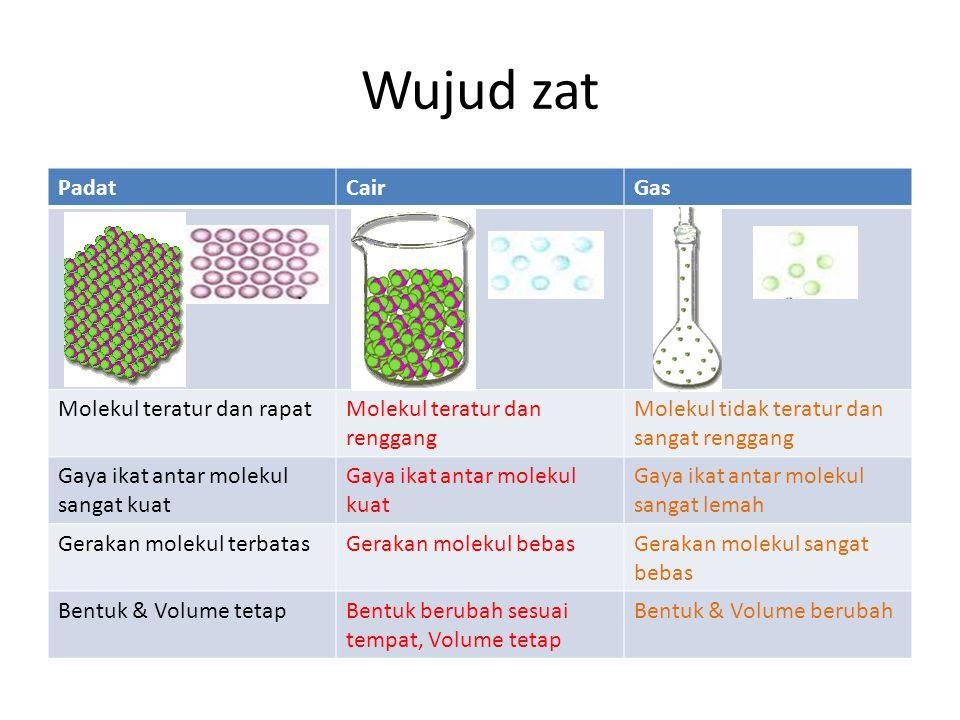 Wujud zat PadatCairGas Molekul teratur dan rapatMolekul teratur dan renggang Molekul tidak teratur dan sangat renggang Gaya ikat antar molekul sangat