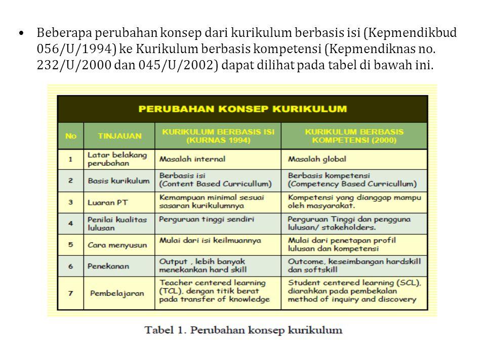 Beberapa perubahan konsep dari kurikulum berbasis isi (Kepmendikbud 056/U/1994) ke Kurikulum berbasis kompetensi (Kepmendiknas no. 232/U/2000 dan 045/