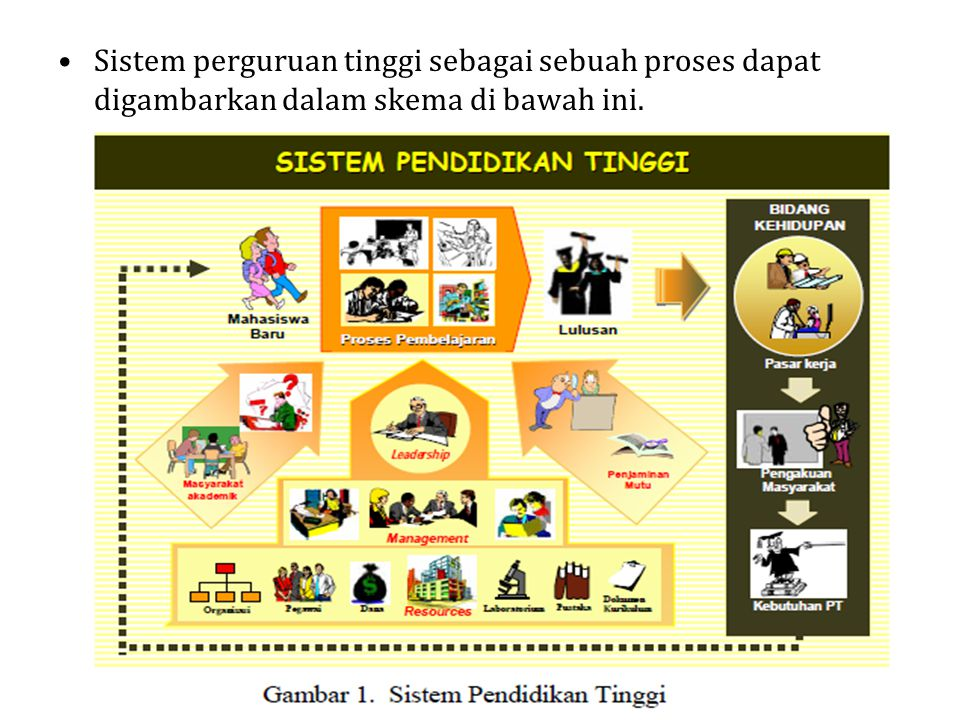 Setelah melalui proses pembelajaran yang baik, diharapkan akan dihasilkan lulusan PT yang berkualitas.